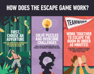 What is an Escape Room Infographic